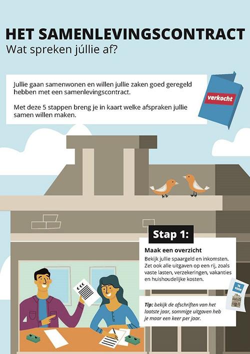 samenlevingscontract infographic overzicht